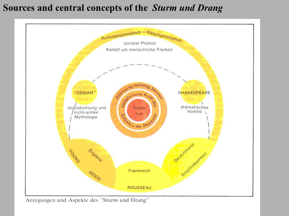 Sources and central concepts of the Sturm und Drang