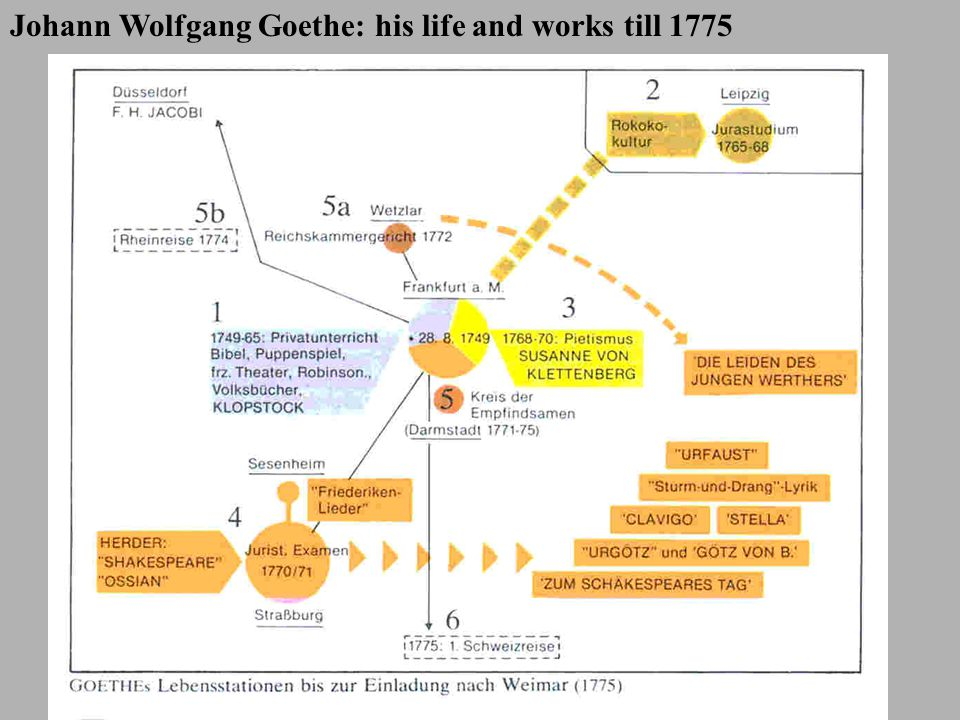 Johann Wolfgang Goethe: his life and works till 1775