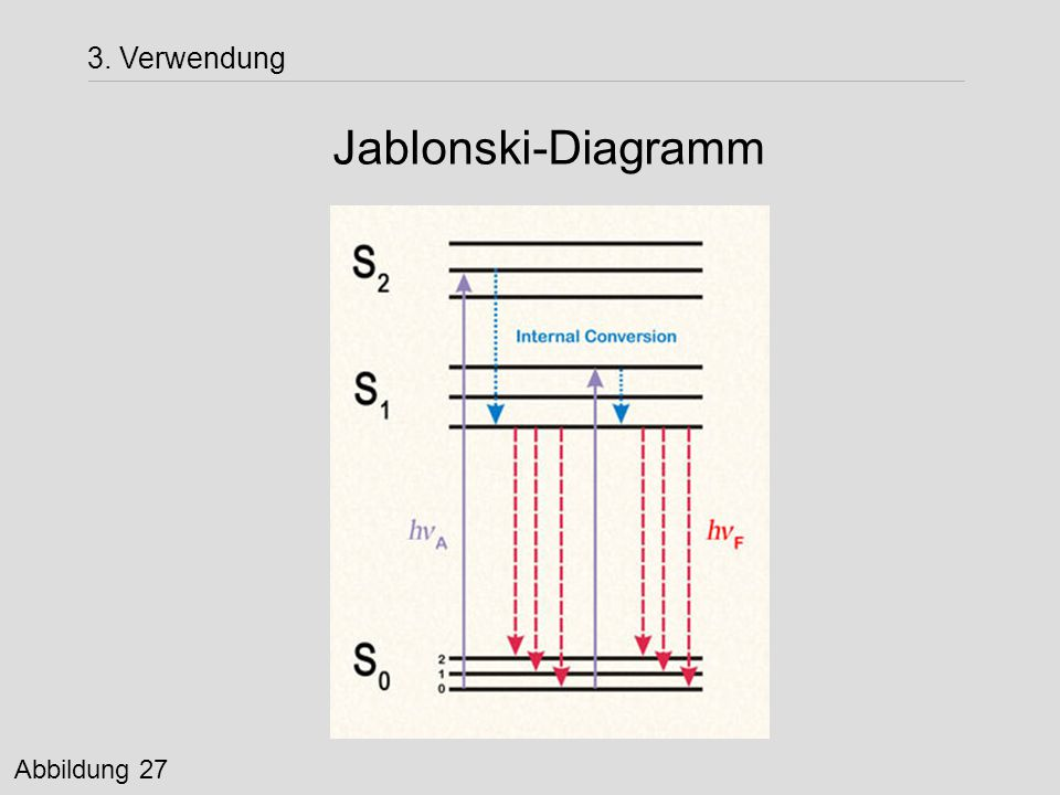 Jablonski-Diagramm 3. Verwendung Abbildung 27
