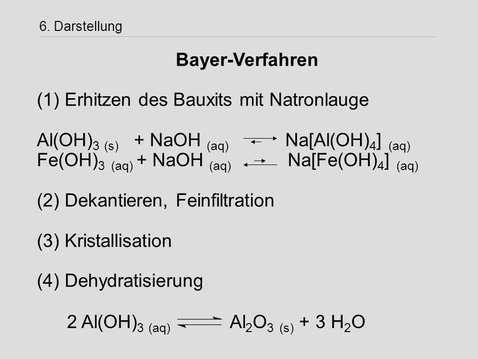 6. Darstellung Bayer-Verfahren (1) Erhitzen des Bauxits mit Natronlauge Al(OH) 3 (s) + NaOH (aq) Na[Al(OH) 4 ] (aq) Fe(OH) 3 (aq) + NaOH (aq) Na[Fe(OH
