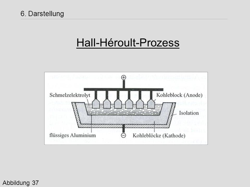 6. Darstellung Hall-Héroult-Prozess Abbildung 37