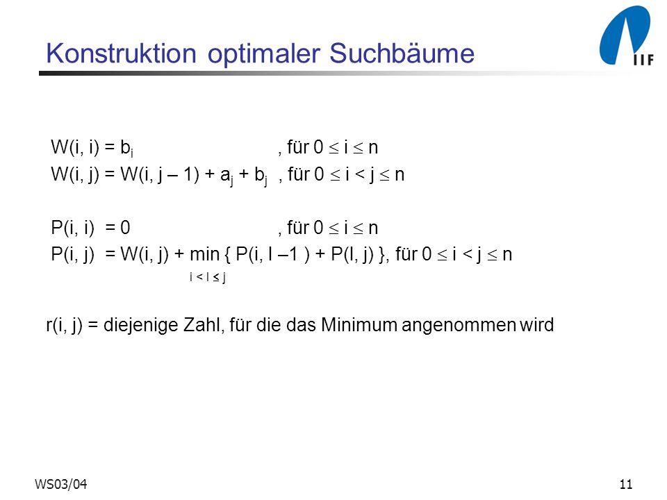 11WS03/04 Konstruktion optimaler Suchbäume W(i, i) = b i, für 0  i  n W(i, j) = W(i, j – 1) + a j + b j, für 0  i < j  n P(i, i) = 0, für 0  i  n P(i, j) = W(i, j) + min { P(i, l –1 ) + P(l, j) }, für 0  i < j  n i < l  j r(i, j) = diejenige Zahl, für die das Minimum angenommen wird