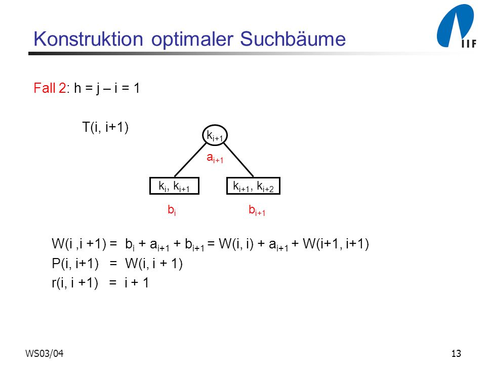 13WS03/04 Konstruktion optimaler Suchbäume Fall 2: h = j – i = 1 T(i, i+1) W(i,i +1) = b i + a i+1 + b i+1 = W(i, i) + a i+1 + W(i+1, i+1) P(i, i+1) = W(i, i + 1) r(i, i +1) = i + 1 k i+1 k i, k i+1 k i+1, k i+2 a i+1 b i b i+1