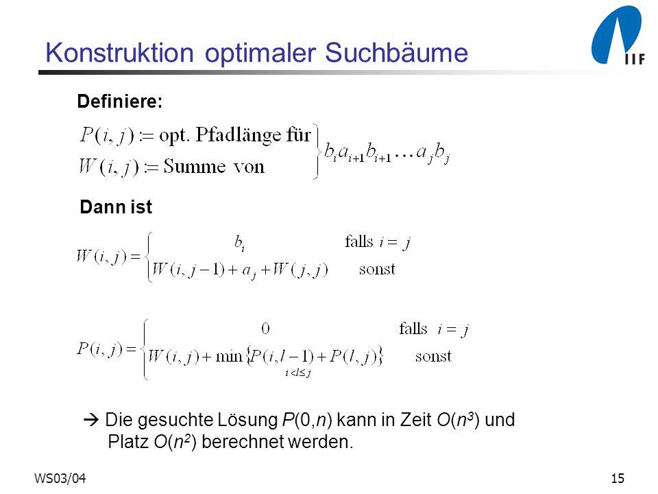 15WS03/04 Konstruktion optimaler Suchbäume Definiere: Dann ist  Die gesuchte Lösung P(0,n) kann in Zeit O(n 3 ) und Platz O(n 2 ) berechnet werden.