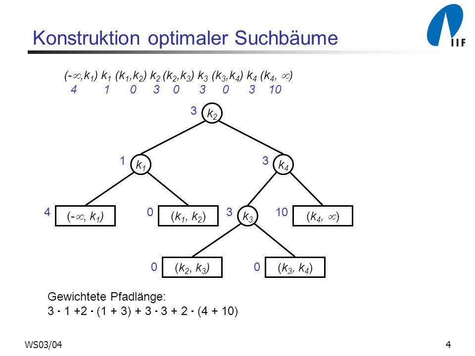 4WS03/04 Konstruktion optimaler Suchbäume (- ,k 1 ) k 1 (k 1,k 2 ) k 2 (k 2,k 3 ) k 3 (k 3,k 4 ) k 4 (k 4,  ) 4 1 0 3 0 3 0 3 10 k2k2 k4k4 k1k1 (- , k 1 ) (k 1, k 2 )k3k3 (k 2, k 3 )(k 3, k 4 ) (k 4,  ) Gewichtete Pfadlänge: 3  1 +2  (1 + 3) + 3  3 + 2  (4 + 10) 3 1 40 3 310 00