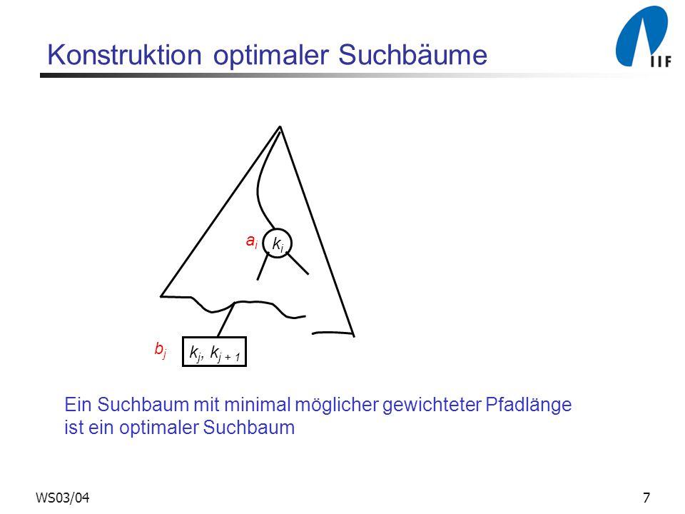 7WS03/04 Konstruktion optimaler Suchbäume kiki k j, k j + 1 bjbj aiai Ein Suchbaum mit minimal möglicher gewichteter Pfadlänge ist ein optimaler Suchbaum