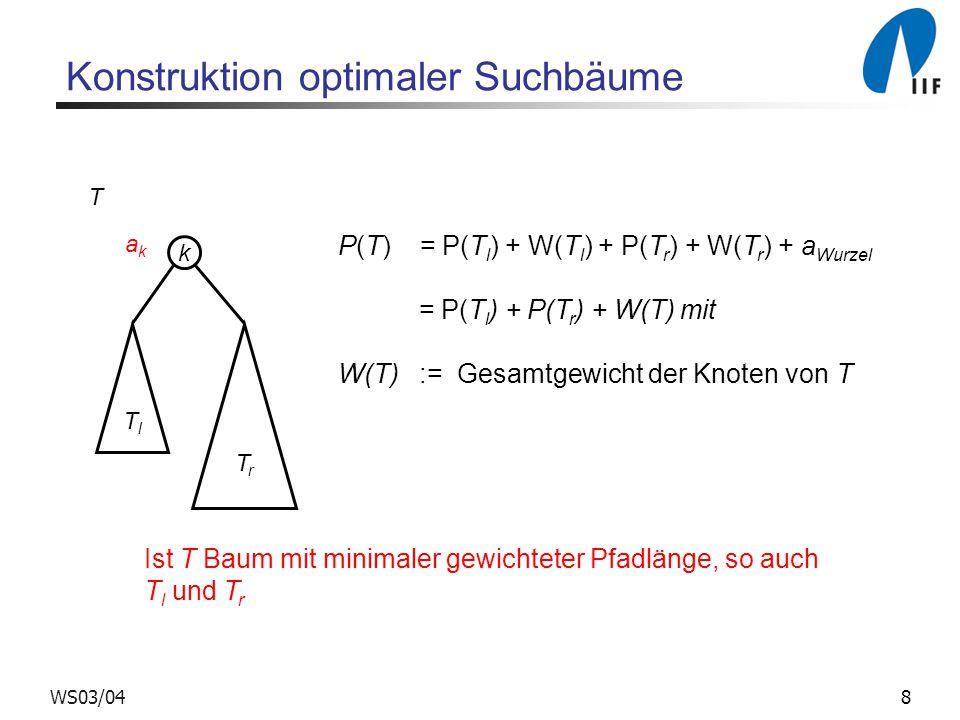 8WS03/04 Konstruktion optimaler Suchbäume P(T) = P(T l ) + W(T l ) + P(T r ) + W(T r ) + a Wurzel = P(T l ) + P(T r ) + W(T) mit W(T) := Gesamtgewicht der Knoten von T k TlTl TrTr akak T Ist T Baum mit minimaler gewichteter Pfadlänge, so auch T l und T r
