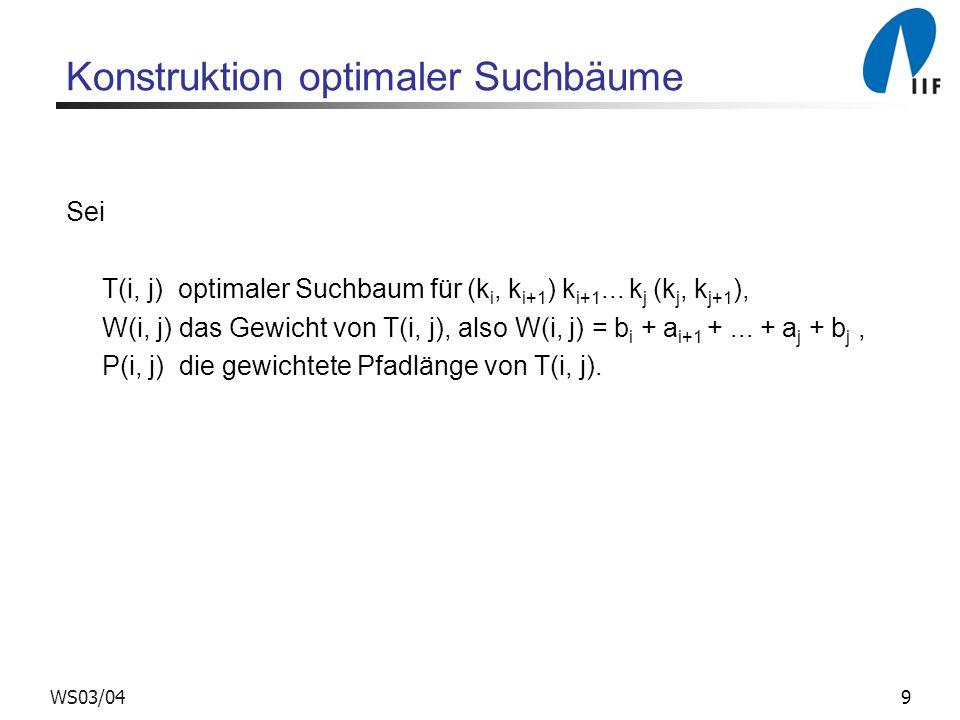 9WS03/04 Konstruktion optimaler Suchbäume Sei T(i, j) optimaler Suchbaum für (k i, k i+1 ) k i+1...