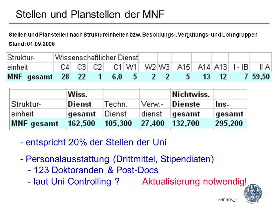MNF 9/06_11 Stellen und Planstellen der MNF Stellen und Planstellen nach Struktureinheiten bzw.