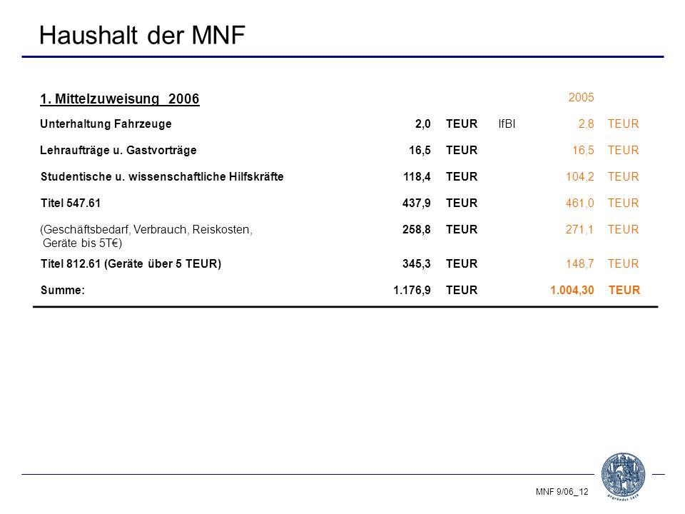MNF 9/06_12 Haushalt der MNF 1.
