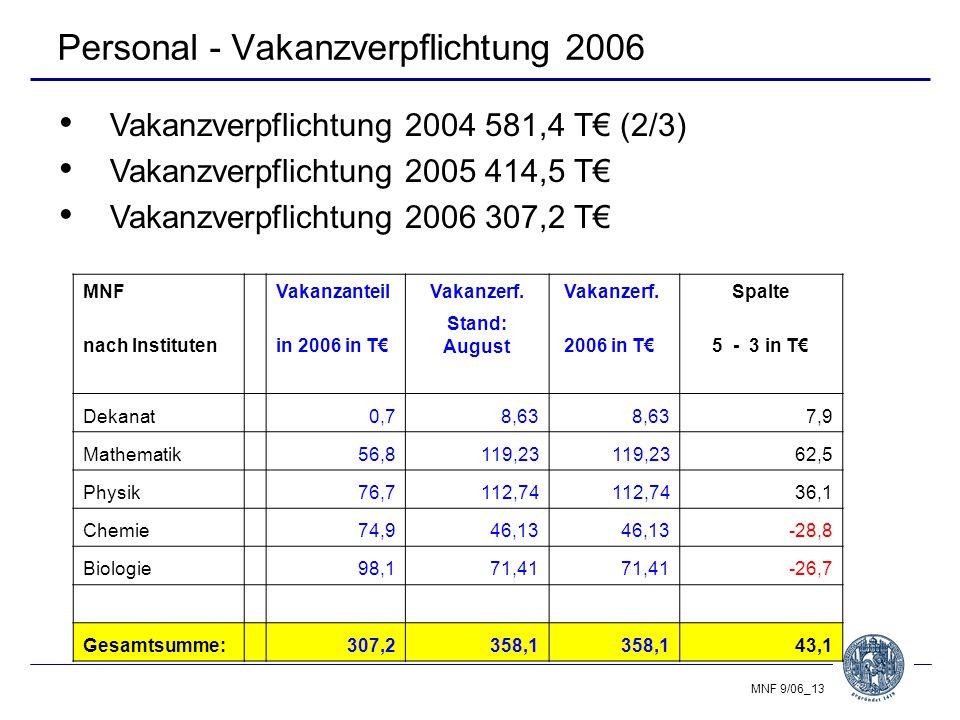 MNF 9/06_13 Personal - Vakanzverpflichtung 2006 Vakanzverpflichtung 2004 581,4 T€ (2/3) Vakanzverpflichtung 2005 414,5 T€ Vakanzverpflichtung 2006 307,2 T€ MNF VakanzanteilVakanzerf.