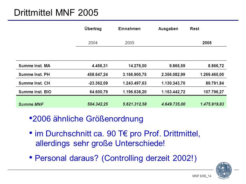 MNF 9/06_14 Drittmittel MNF 2005 ÜbertragEinnahmenAusgabenRest 20042005 Summe Inst.