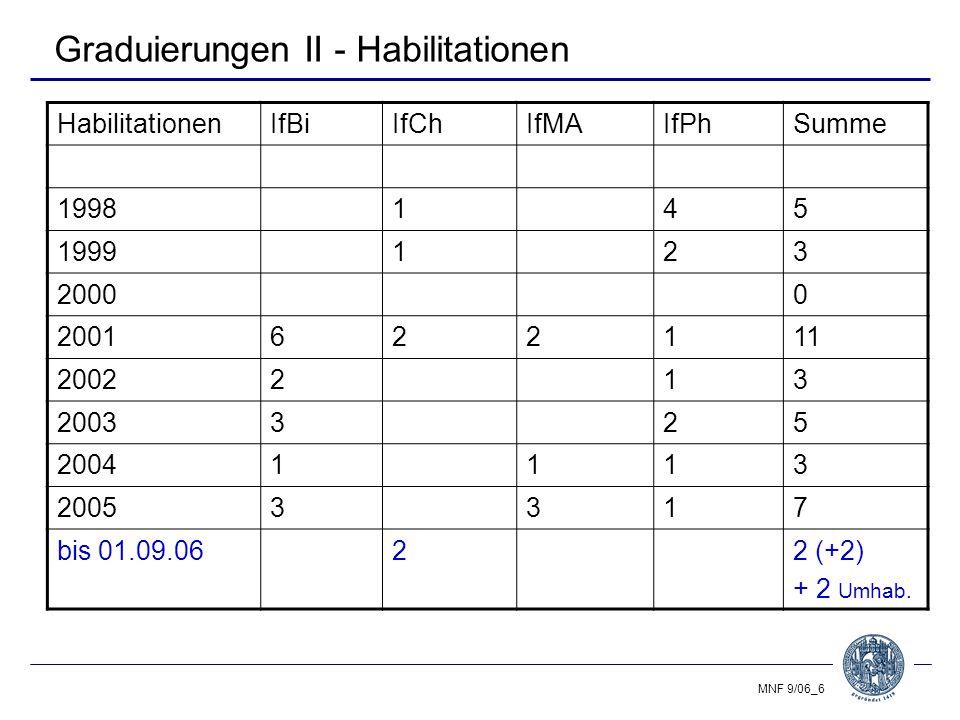 MNF 9/06_17 Sonstiges (I) Dekanat - Aufgabenverteilung (Breitsprecher, Fahning, Klein) - Fakultätsbroschüre - Samstagsuniversität Bau - Baubeginn Botanischer Garten Hamburger Str.