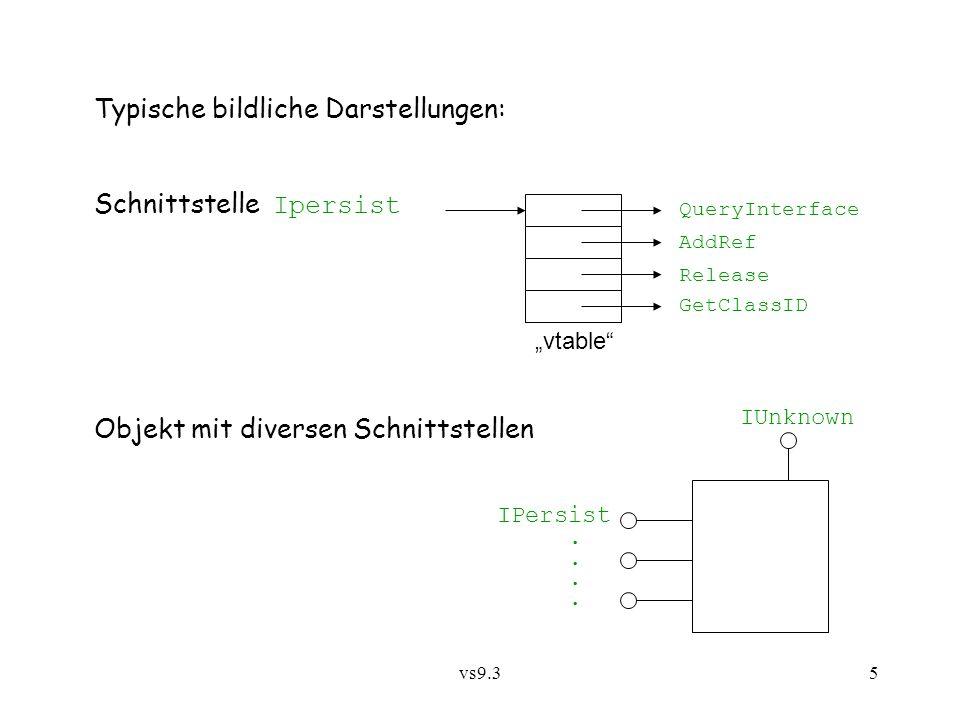 vs9.36 9.3.2 COM - Component Object Model Klasse (class) = Binärcode für Objekterzeugung und -operationen, identifiziert durch eindeutigen class identifier, CLSID Zuordnung zwischen CLSID und Code-Datei(en) - DLL oder EXE - ist im Windows Registry vermerkt.