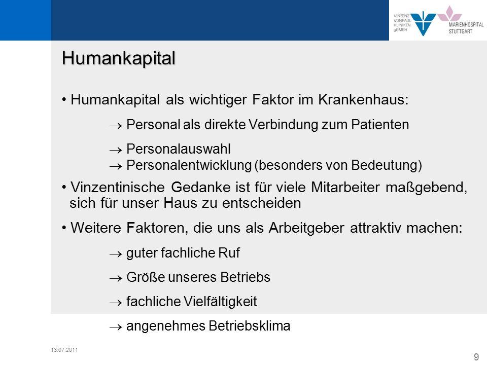10 13.07.2011 Humankapital Maßnahmen zur Personalbeschaffung:  Stellenausschreibungen  Personalvermittlungen (bei Führungskräften)  Ausbildung von Fachkräften (Investition in Humankapital)
