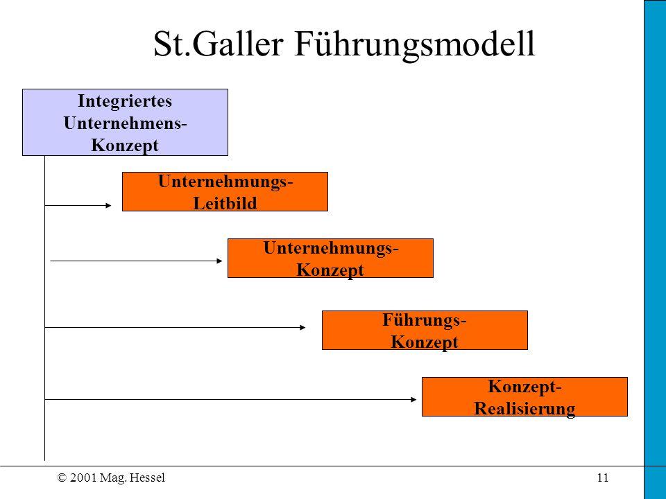 © 2001 Mag. Hessel11 Integriertes Unternehmens- Konzept Unternehmungs- Leitbild Unternehmungs- Konzept Führungs- Konzept Konzept- Realisierung St.Gall