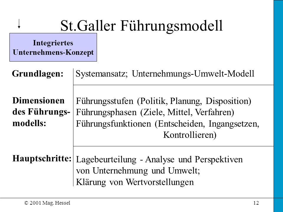 © 2001 Mag. Hessel12 Integriertes Unternehmens-Konzept Grundlagen:Systemansatz; Unternehmungs-Umwelt-Modell Dimensionen des Führungs- modells: Führung