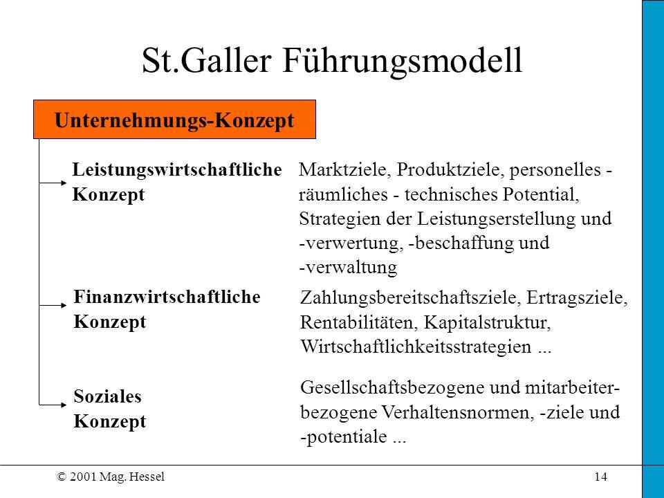 © 2001 Mag. Hessel14 Unternehmungs-Konzept Leistungswirtschaftliche Konzept Finanzwirtschaftliche Konzept Soziales Konzept Marktziele, Produktziele, p