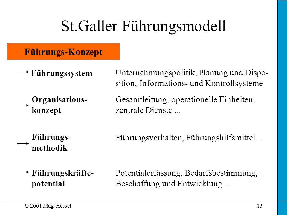 © 2001 Mag. Hessel15 Führungs-Konzept Führungssystem Führungs- methodik Führungskräfte- potential Unternehmungspolitik, Planung und Dispo- sition, Inf