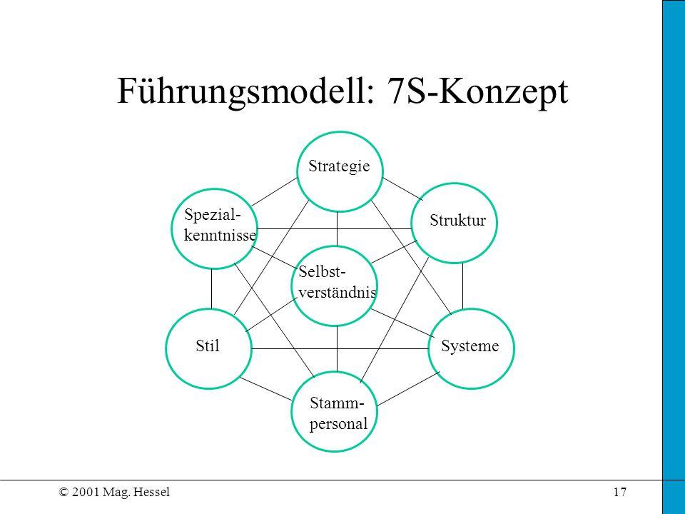 © 2001 Mag. Hessel17 Führungsmodell: 7S-Konzept Strategie Struktur Systeme Stamm- personal Stil Spezial- kenntnisse Selbst- verständnis