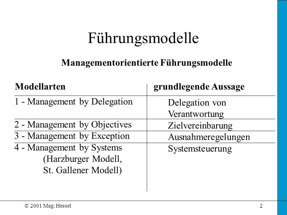 © 2001 Mag. Hessel2 Managementorientierte Führungsmodelle Modellarten grundlegende Aussage 1 - Management by Delegation 2 - Management by Objectives 3