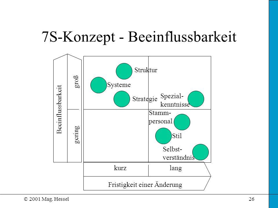 © 2001 Mag. Hessel26 7S-Konzept - Beeinflussbarkeit Struktur Strategie Systeme Spezial- kenntnisse Stamm- personal Stil Selbst- verständnis Beeinfluss