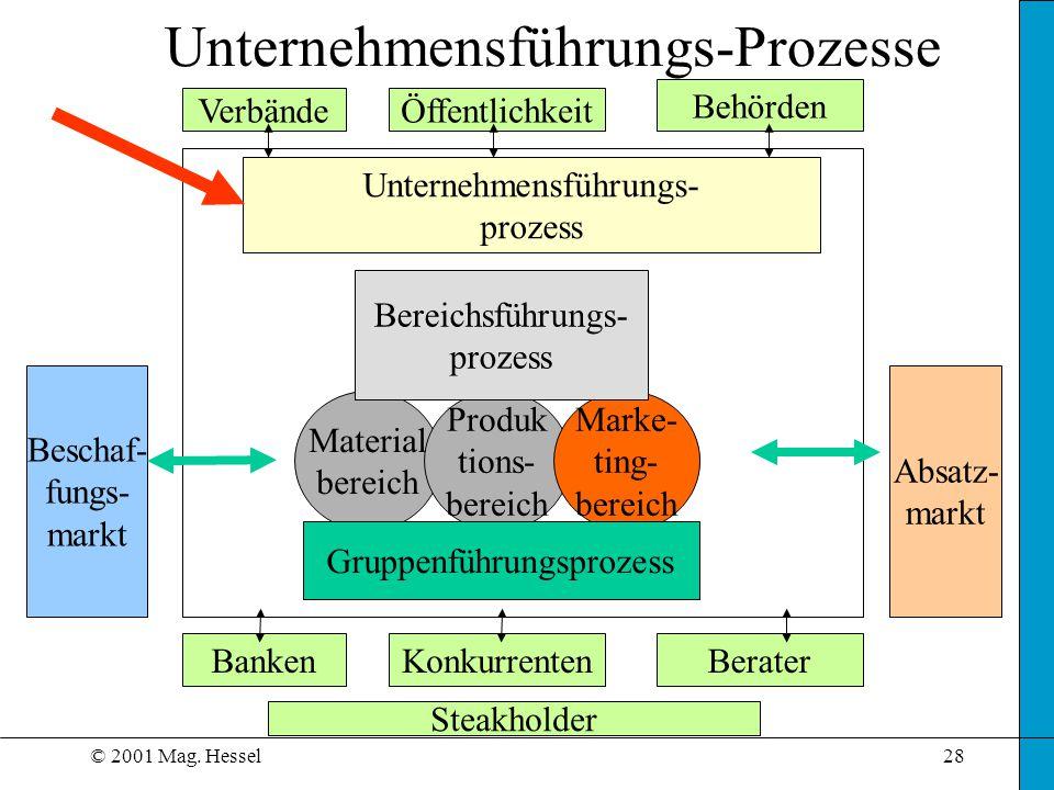 © 2001 Mag. Hessel28 Unternehmensführungs-Prozesse Material bereich Produk tions- bereich Marke- ting- bereich VerbändeÖffentlichkeit Behörden Bereich