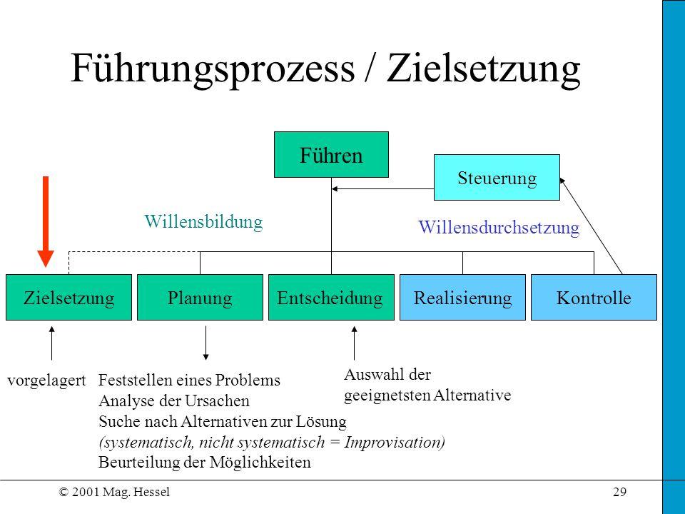 © 2001 Mag. Hessel29 Führungsprozess / Zielsetzung Führen ZielsetzungPlanungEntscheidungRealisierungKontrolle vorgelagertFeststellen eines Problems An