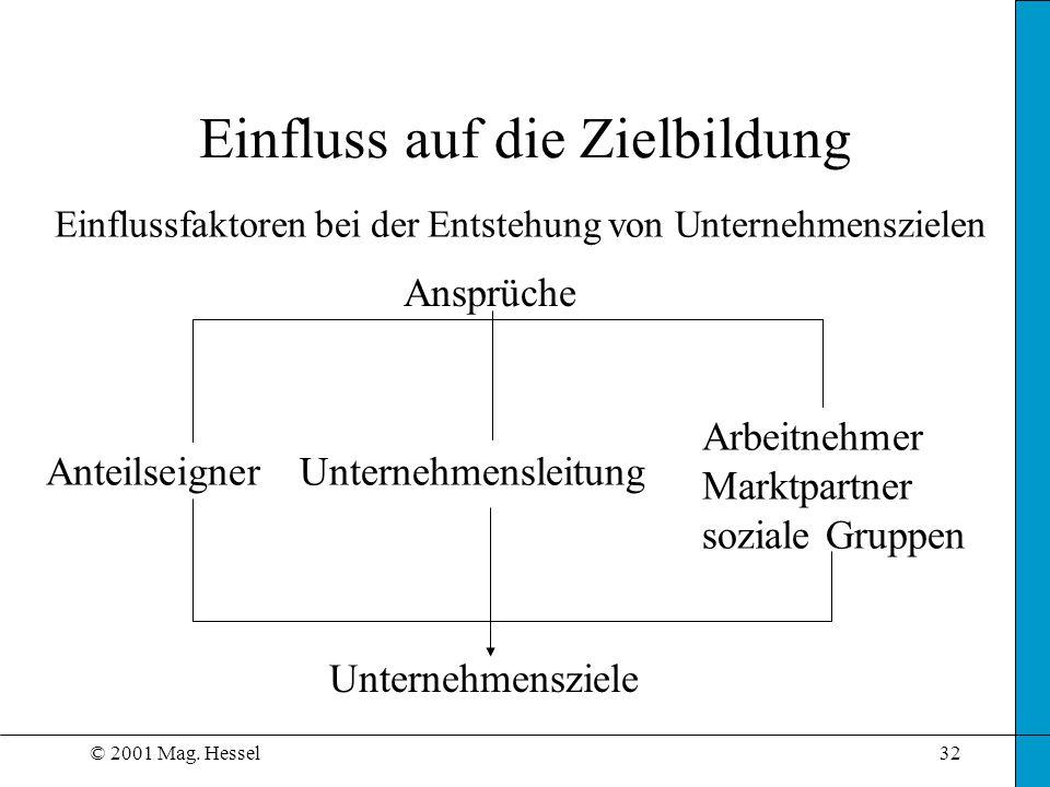 © 2001 Mag. Hessel32 Einfluss auf die Zielbildung Unternehmensziele Einflussfaktoren bei der Entstehung von Unternehmenszielen AnteilseignerUnternehme