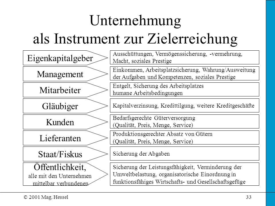 © 2001 Mag. Hessel33 Unternehmung als Instrument zur Zielerreichung Eigenkapitalgeber Management Mitarbeiter Gläubiger Kunden Lieferanten Staat/Fiskus
