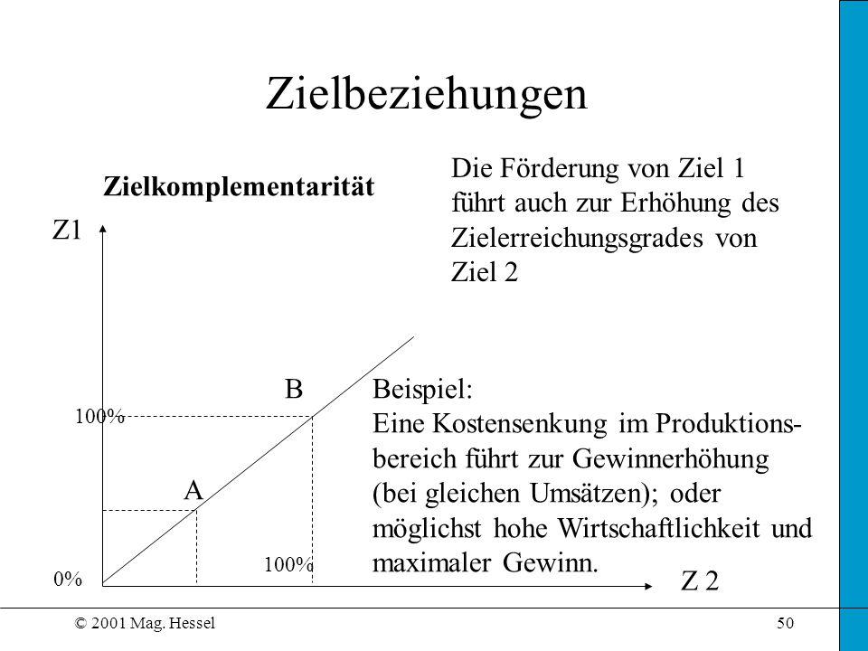 © 2001 Mag. Hessel50 Zielbeziehungen Zielkomplementarität Z1 Die Förderung von Ziel 1 führt auch zur Erhöhung des Zielerreichungsgrades von Ziel 2 Bei