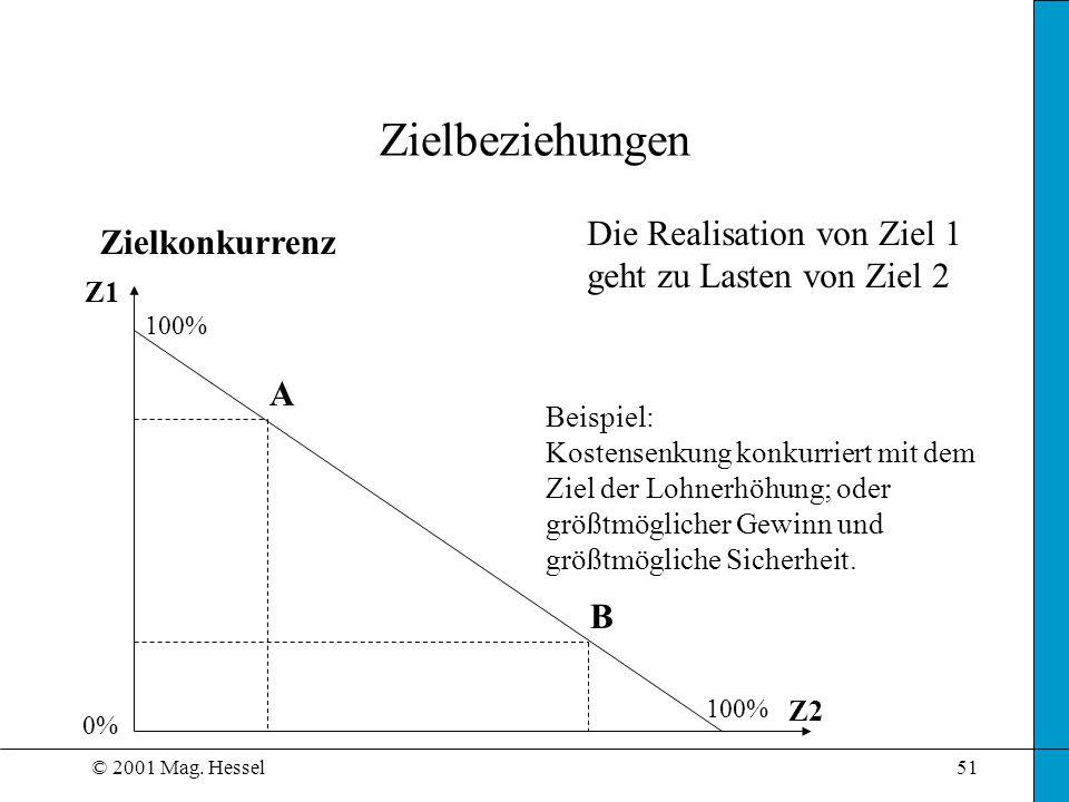© 2001 Mag. Hessel51 Zielbeziehungen Zielkonkurrenz Z1 Z2 Die Realisation von Ziel 1 geht zu Lasten von Ziel 2 Beispiel: Kostensenkung konkurriert mit
