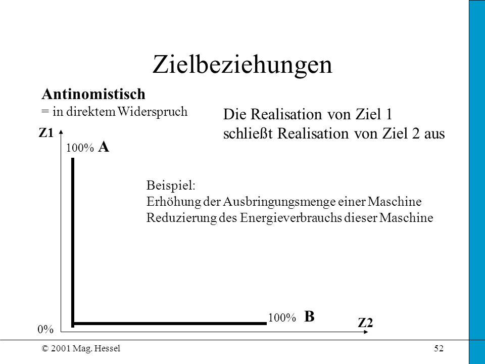© 2001 Mag. Hessel52 Zielbeziehungen Antinomistisch = in direktem Widerspruch Z1 Z2 Die Realisation von Ziel 1 schließt Realisation von Ziel 2 aus Bei