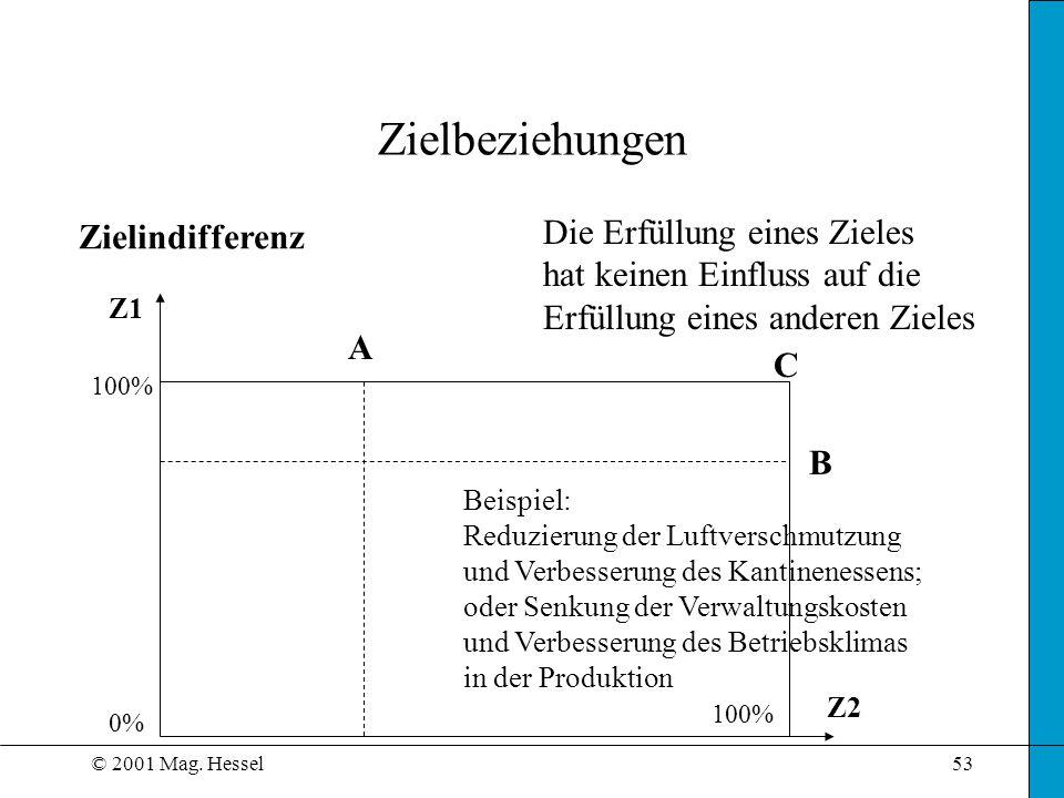 © 2001 Mag. Hessel53 Zielbeziehungen Zielindifferenz Z1 Z2 Die Erfüllung eines Zieles hat keinen Einfluss auf die Erfüllung eines anderen Zieles Beisp