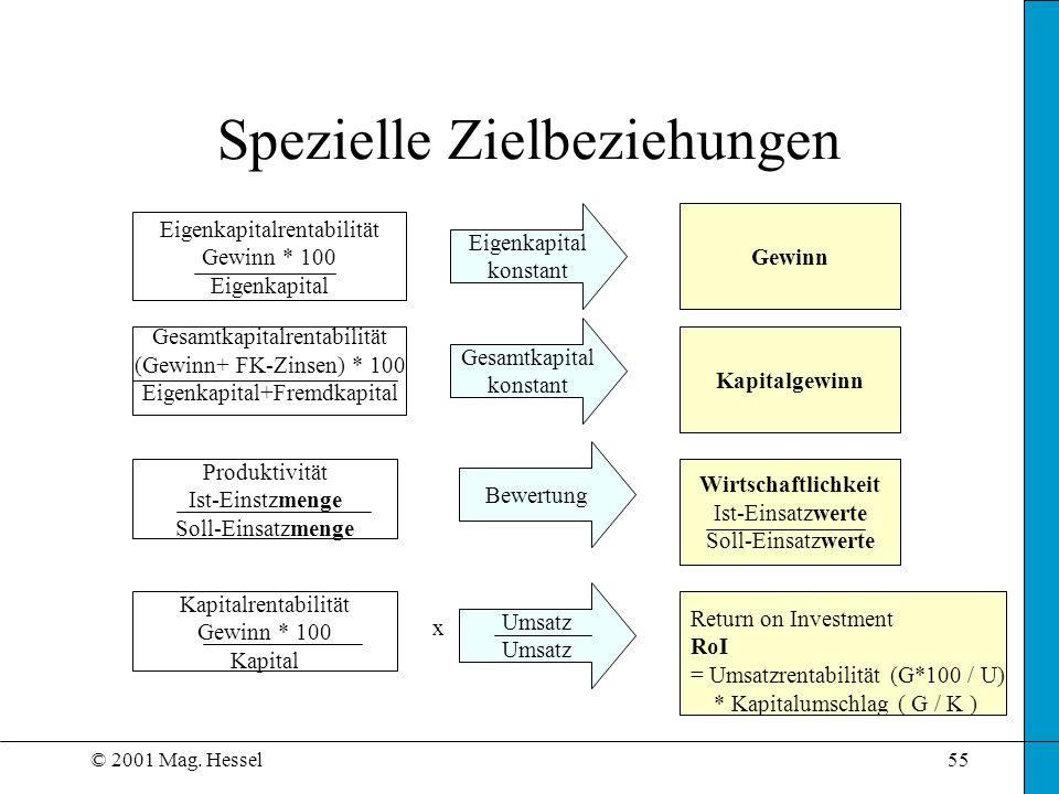 © 2001 Mag. Hessel55 Spezielle Zielbeziehungen Eigenkapitalrentabilität Gewinn * 100 Eigenkapital Gesamtkapitalrentabilität (Gewinn+ FK-Zinsen) * 100