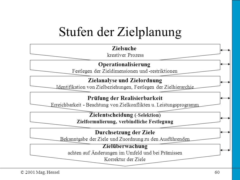 © 2001 Mag. Hessel60 Stufen der Zielplanung Zielsuche kreativer Prozess Operationalisierung Festlegen der Zieldimensionen und -restriktionen Zielanaly