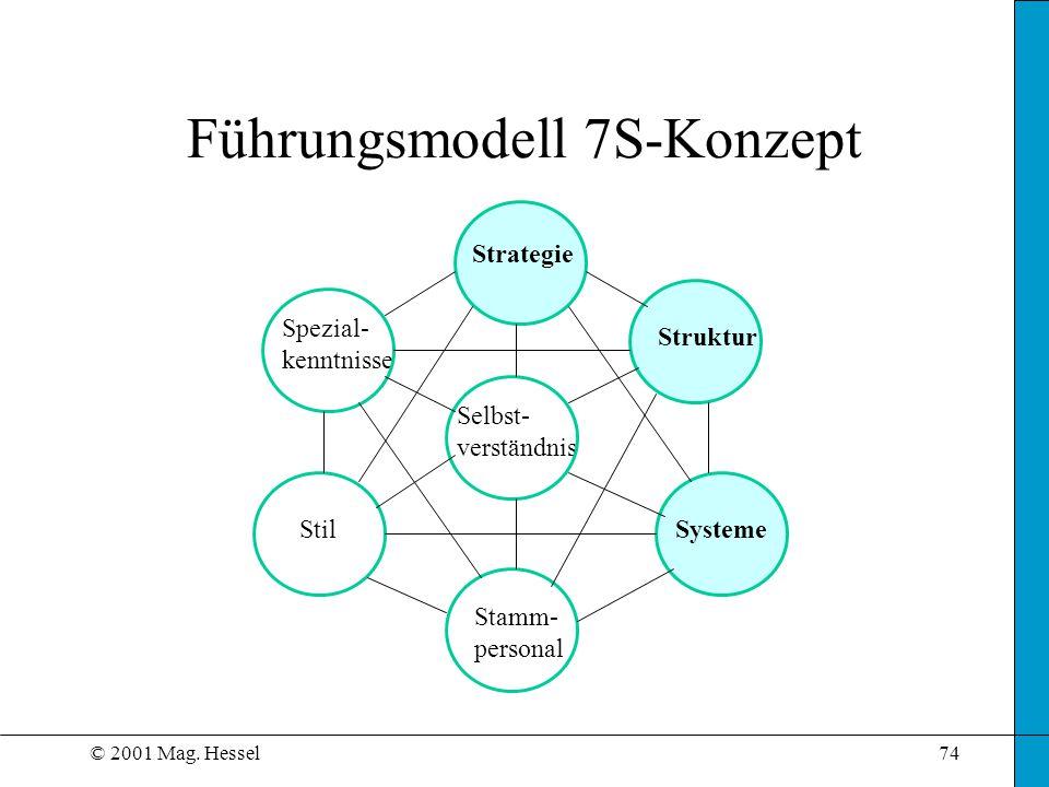 © 2001 Mag. Hessel74 Führungsmodell 7S-Konzept Strategie Struktur Systeme Stamm- personal Stil Spezial- kenntnisse Selbst- verständnis