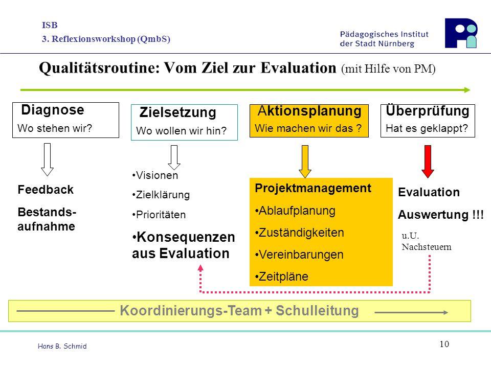 ISB 3. Reflexionsworkshop (QmbS) Hans B. Schmid 10 Qualitätsroutine: Vom Ziel zur Evaluation (mit Hilfe von PM) Diagnose Wo stehen wir? Feedback Besta