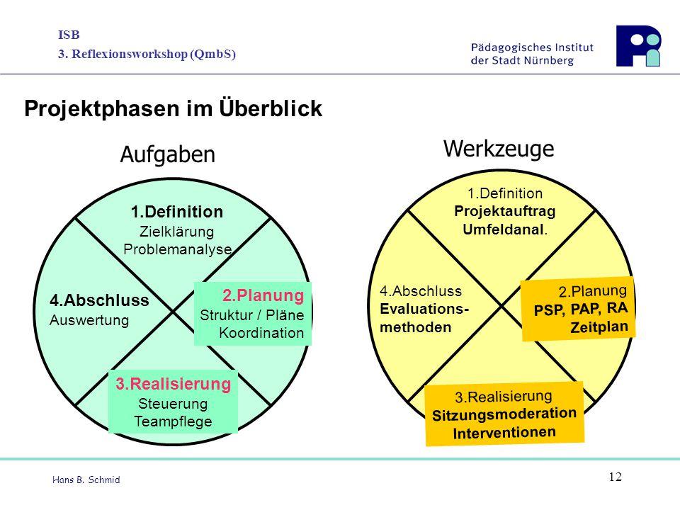 ISB 3. Reflexionsworkshop (QmbS) Hans B. Schmid 12 Projektphasen im Überblick 1.Definition Zielklärung Problemanalyse 4.Abschluss Auswertung 2.Planung