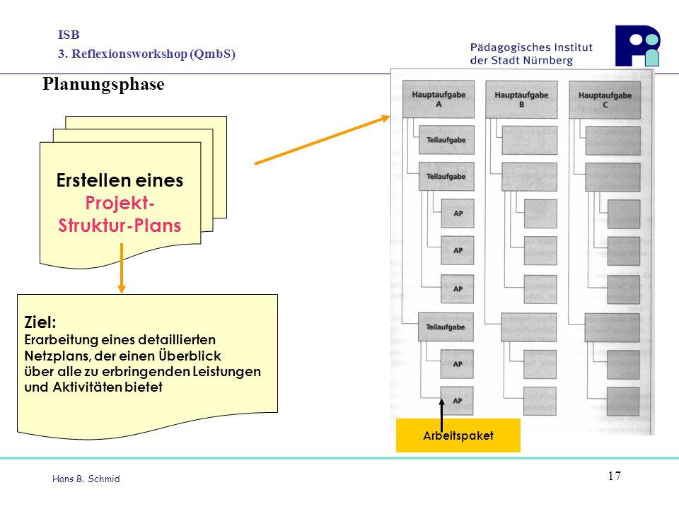 ISB 3. Reflexionsworkshop (QmbS) Hans B. Schmid 17 Erstellen eines Projekt- Struktur-Plans Ziel: Erarbeitung eines detaillierten Netzplans, der einen