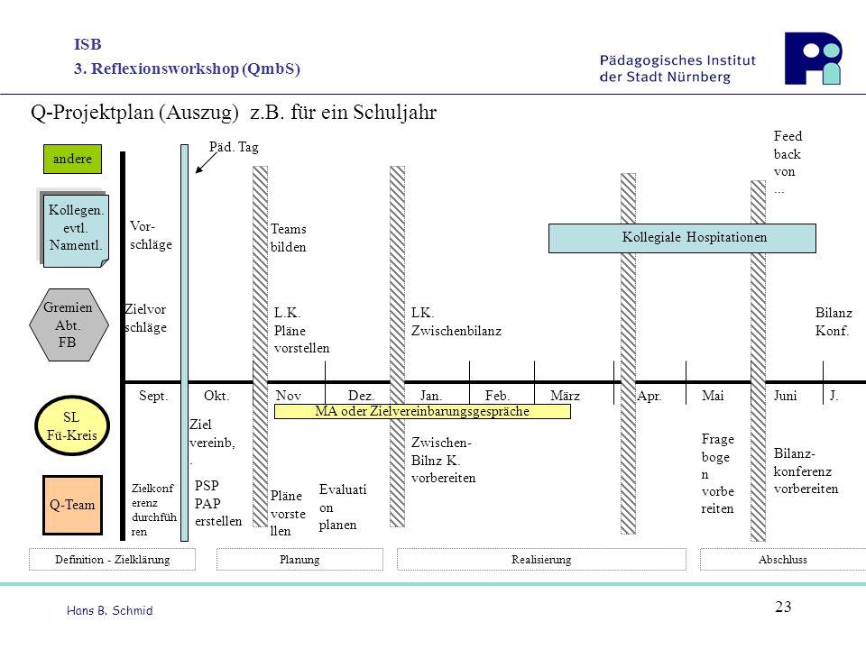 ISB 3. Reflexionsworkshop (QmbS) Hans B. Schmid 23 Q-Projektplan (Auszug) z.B. für ein Schuljahr Kollegen. evtl. Namentl. SL Fü-Kreis Q-Team Gremien A