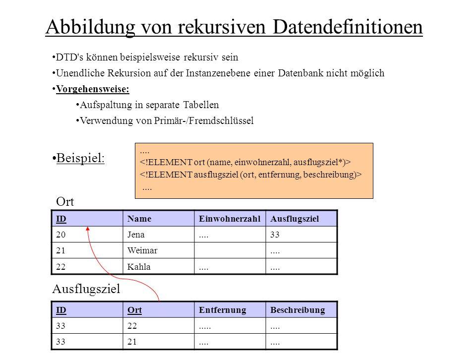 Abbildung von rekursiven Datendefinitionen........ IDNameEinwohnerzahlAusflugsziel 20Jena....33 21Weimar.... 22Kahla.... IDOrtEntfernungBeschreibung 3