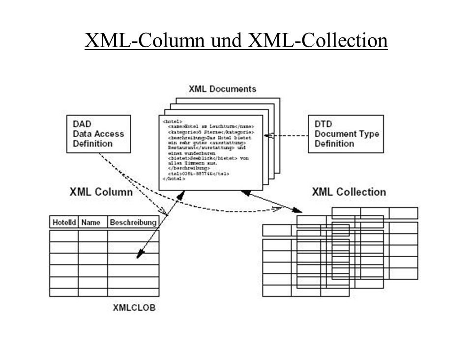 XML-Column und XML-Collection