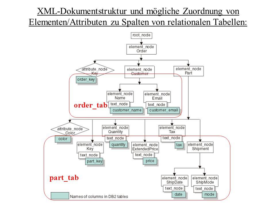 XML-Dokumentstruktur und mögliche Zuordnung von Elementen/Attributen zu Spalten von relationalen Tabellen: order_tab part_tab