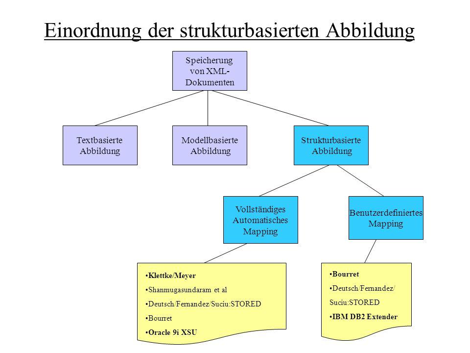 Shredding unter Verwendung von RDB-node (Beispiel) order_keycustomer_namecuctomer_email 1Müllermüller@gmx.de part_keyorder_keypricetaxquantitycolordatemode 11100161black20.05.20041 order_tab part_tab Beispiel-DTD: relationaler Entwurf: