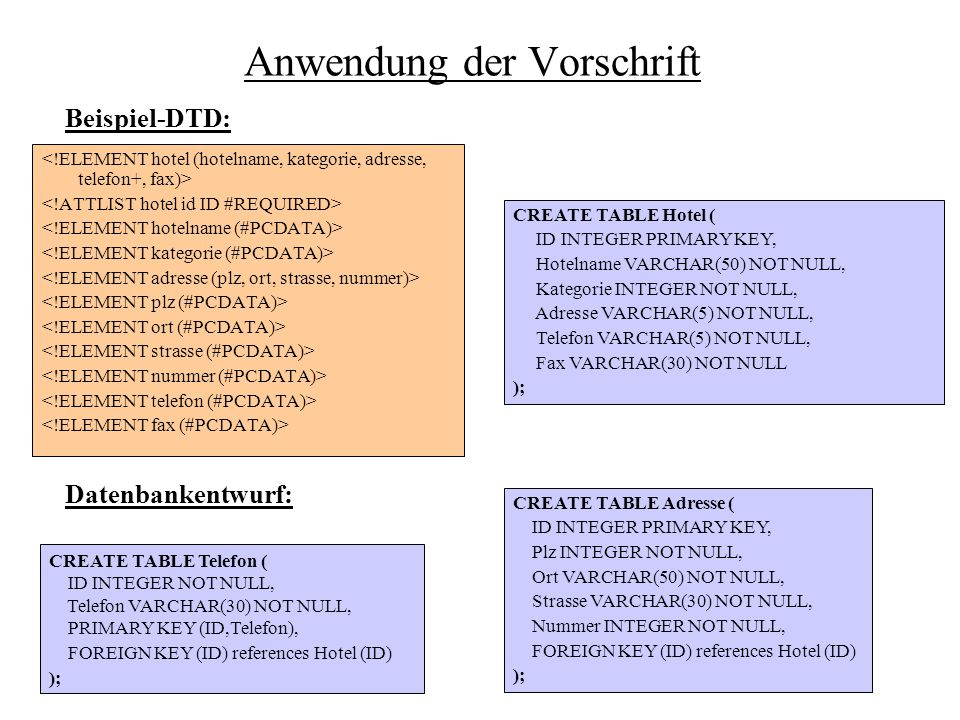 Anwendung der Vorschrift CREATE TABLE Hotel ( ID INTEGER PRIMARY KEY, Hotelname VARCHAR(50) NOT NULL, Kategorie INTEGER NOT NULL, Adresse VARCHAR(5) NOT NULL, Telefon VARCHAR(5) NOT NULL, Fax VARCHAR(30) NOT NULL ); CREATE TABLE Adresse ( ID INTEGER PRIMARY KEY, Plz INTEGER NOT NULL, Ort VARCHAR(50) NOT NULL, Strasse VARCHAR(30) NOT NULL, Nummer INTEGER NOT NULL, FOREIGN KEY (ID) references Hotel (ID) ); CREATE TABLE Telefon ( ID INTEGER NOT NULL, Telefon VARCHAR(30) NOT NULL, PRIMARY KEY (ID,Telefon), FOREIGN KEY (ID) references Hotel (ID) ); Beispiel-DTD: Datenbankentwurf: