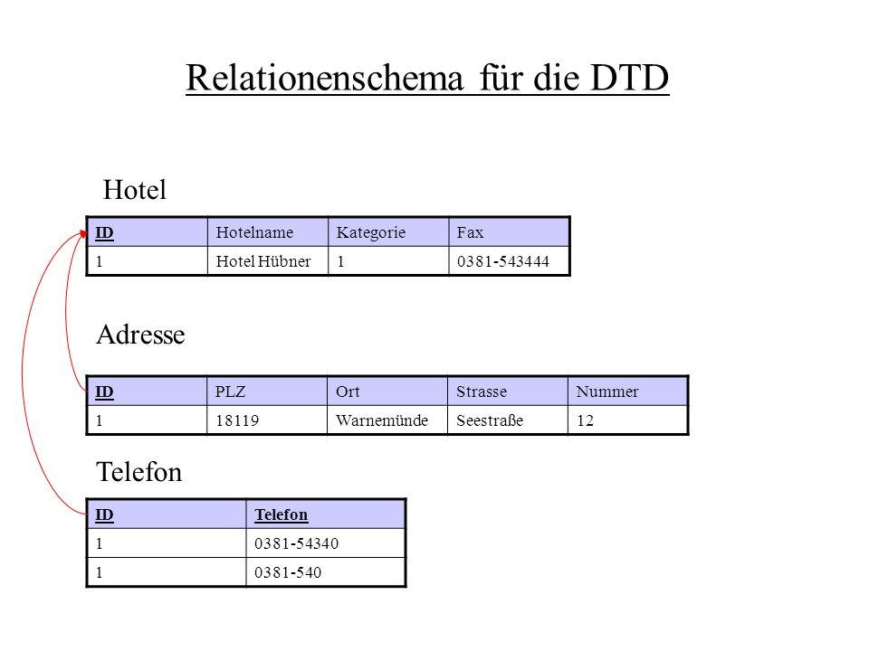Relationenschema für die DTD IDHotelnameKategorieFax 1Hotel Hübner10381-543444 IDPLZOrtStrasseNummer 118119WarnemündeSeestraße12 IDTelefon 10381-54340
