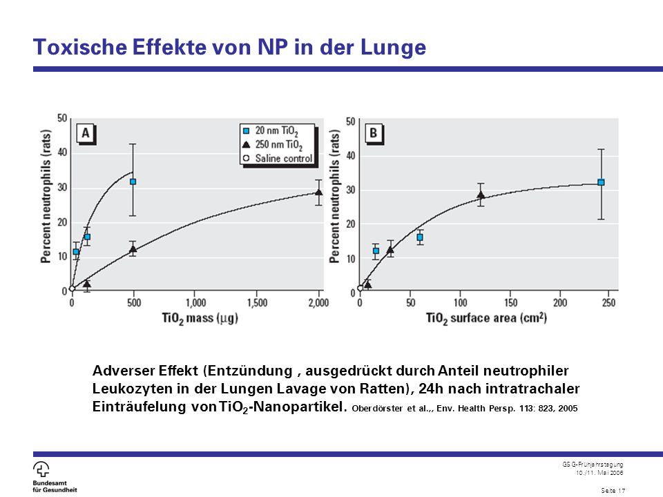GSG-Frühjahrstagung 10./11. Mai 2006 Seite 17 Toxische Effekte von NP in der Lunge Adverser Effekt (Entzündung, ausgedrückt durch Anteil neutrophiler