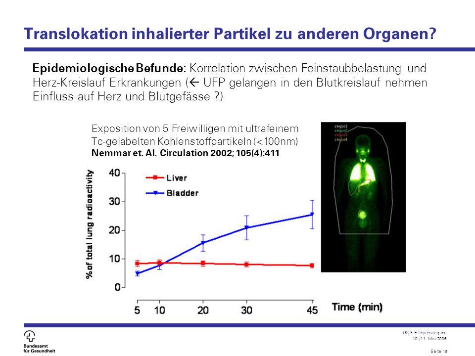 GSG-Frühjahrstagung 10./11. Mai 2006 Seite 19 Translokation inhalierter Partikel zu anderen Organen? Epidemiologische Befunde: Korrelation zwischen Fe