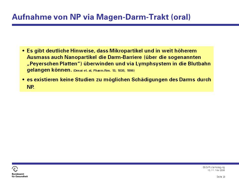 GSG-Frühjahrstagung 10./11. Mai 2006 Seite 23 Aufnahme von NP via Magen-Darm-Trakt (oral) Es gibt deutliche Hinweise, dass Mikropartikel und in weit h